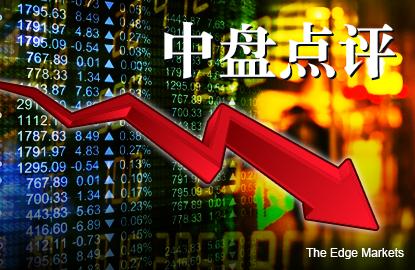 跟随区域股市走疲 马股持续下跌