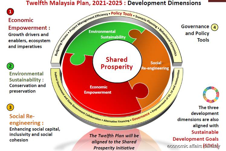 MEA: The 12th Malaysia Plan will focus on shared prosperity