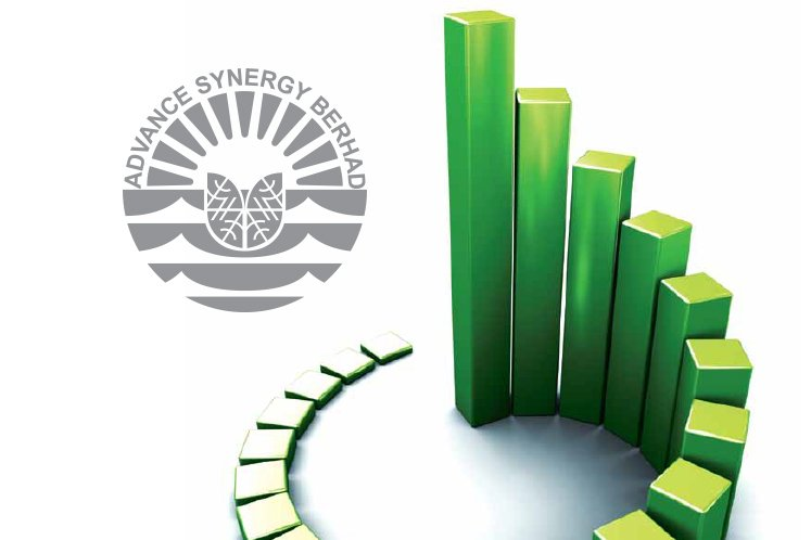 拟1.24亿售地 Advance Synergy扬7.14%