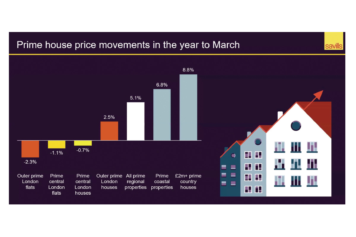 (Source: Savills Prime London And Prime Regional Indices, 1Q2021)