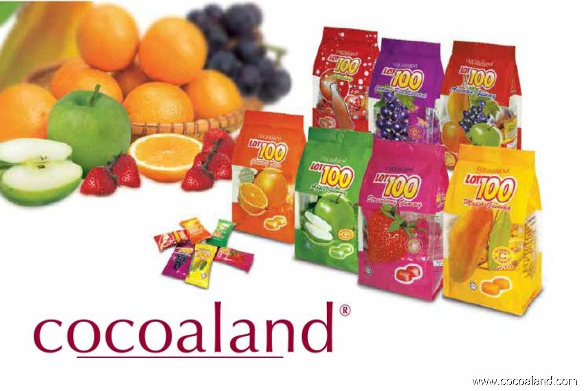 Cocoaland surges 26% on one-for-one bonus share issue plan