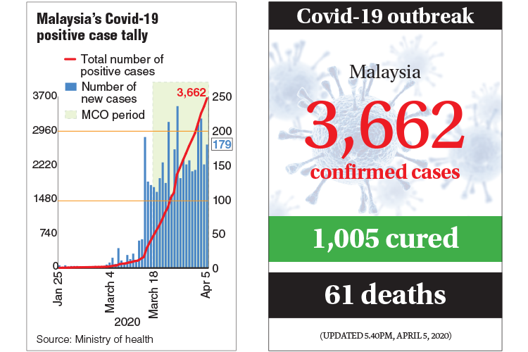 179 new Covid-19 cases in M'sia, tally rises to 3,662