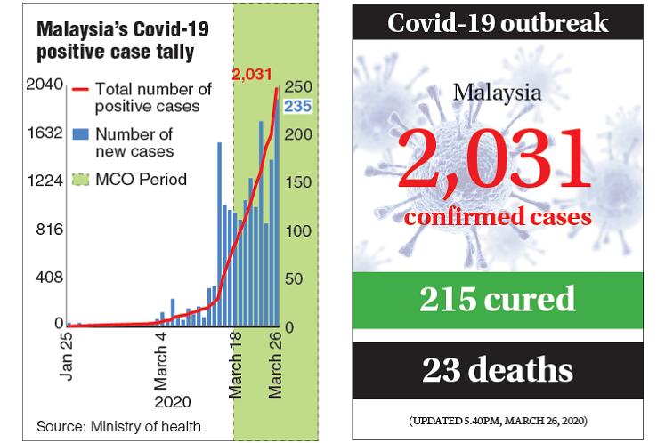 Covid-19: Malaysia sees another spike in infection with 235 new cases, to total 2,031