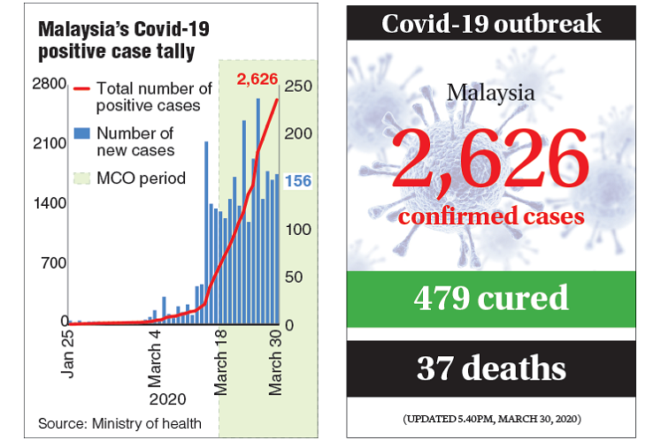 Covid-19: Positive cases climb to 2,626, total cured cases up to 479