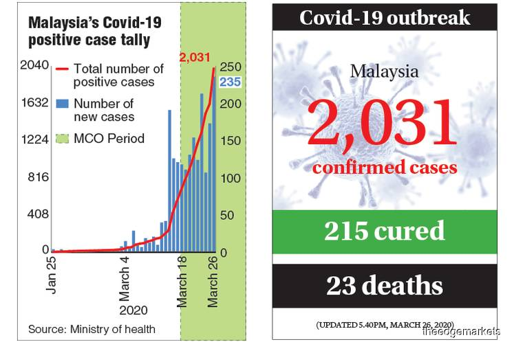 Another spike in new Covid-19 infections
