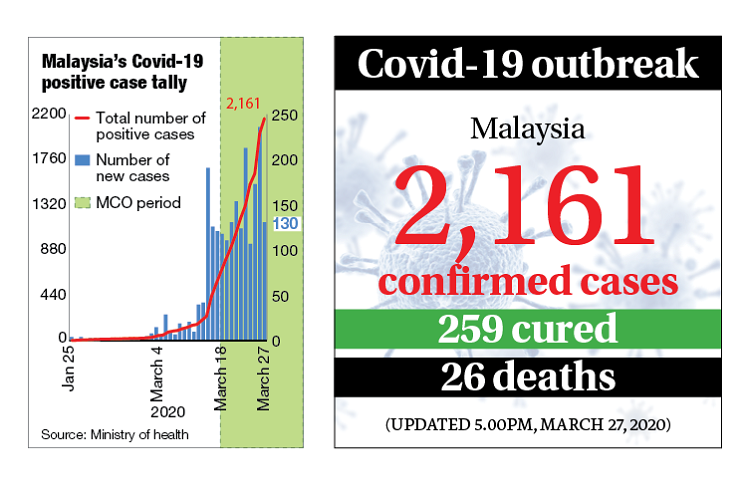Malaysia reports 130 new Covid-19 cases and 3 more deaths