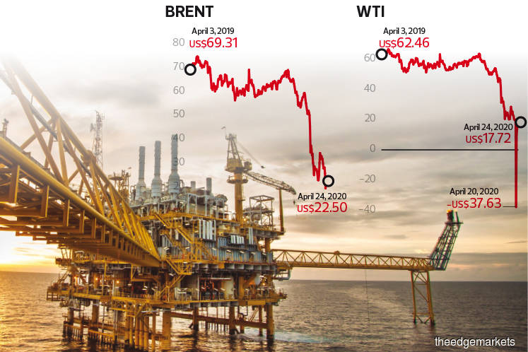 Cover Story: Crude oil slips from bad to worse