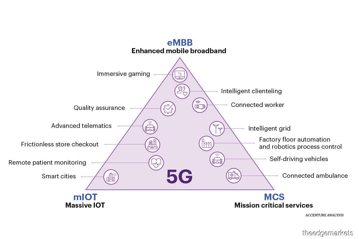 What's the buzz about 5G?