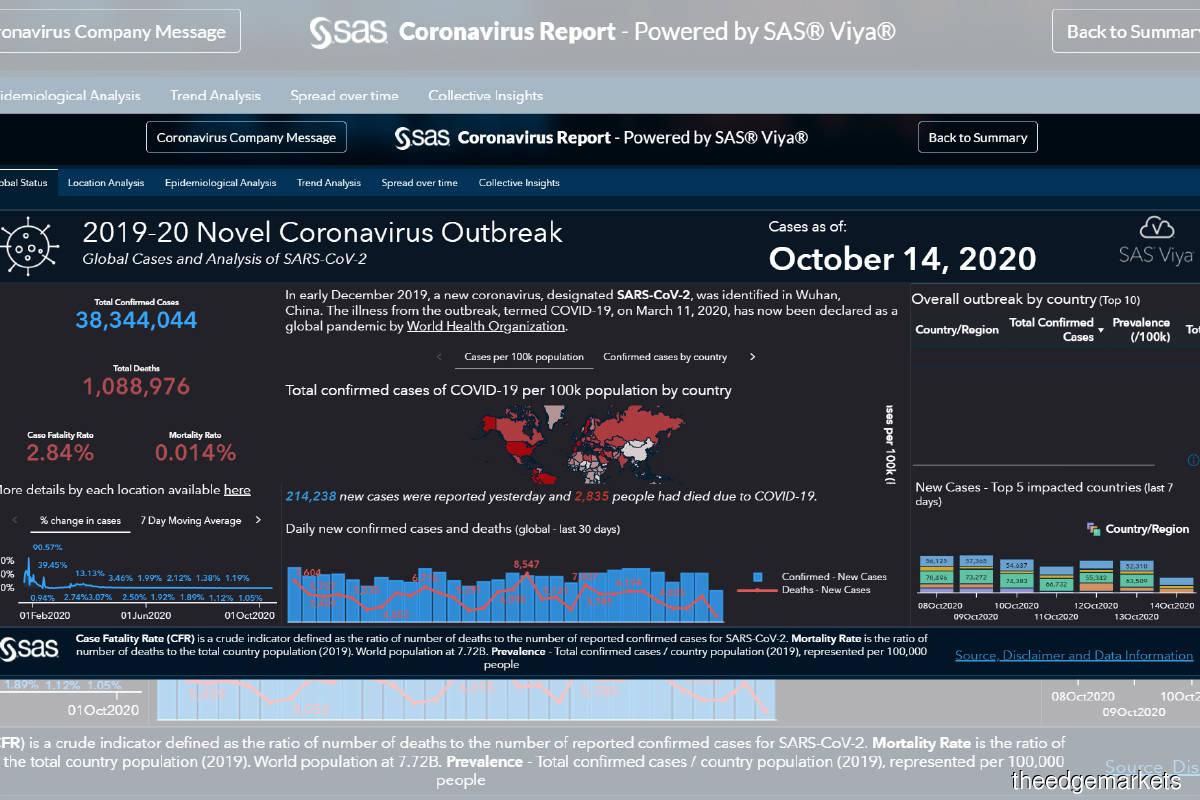 Data Analytics: Time to analyse your data