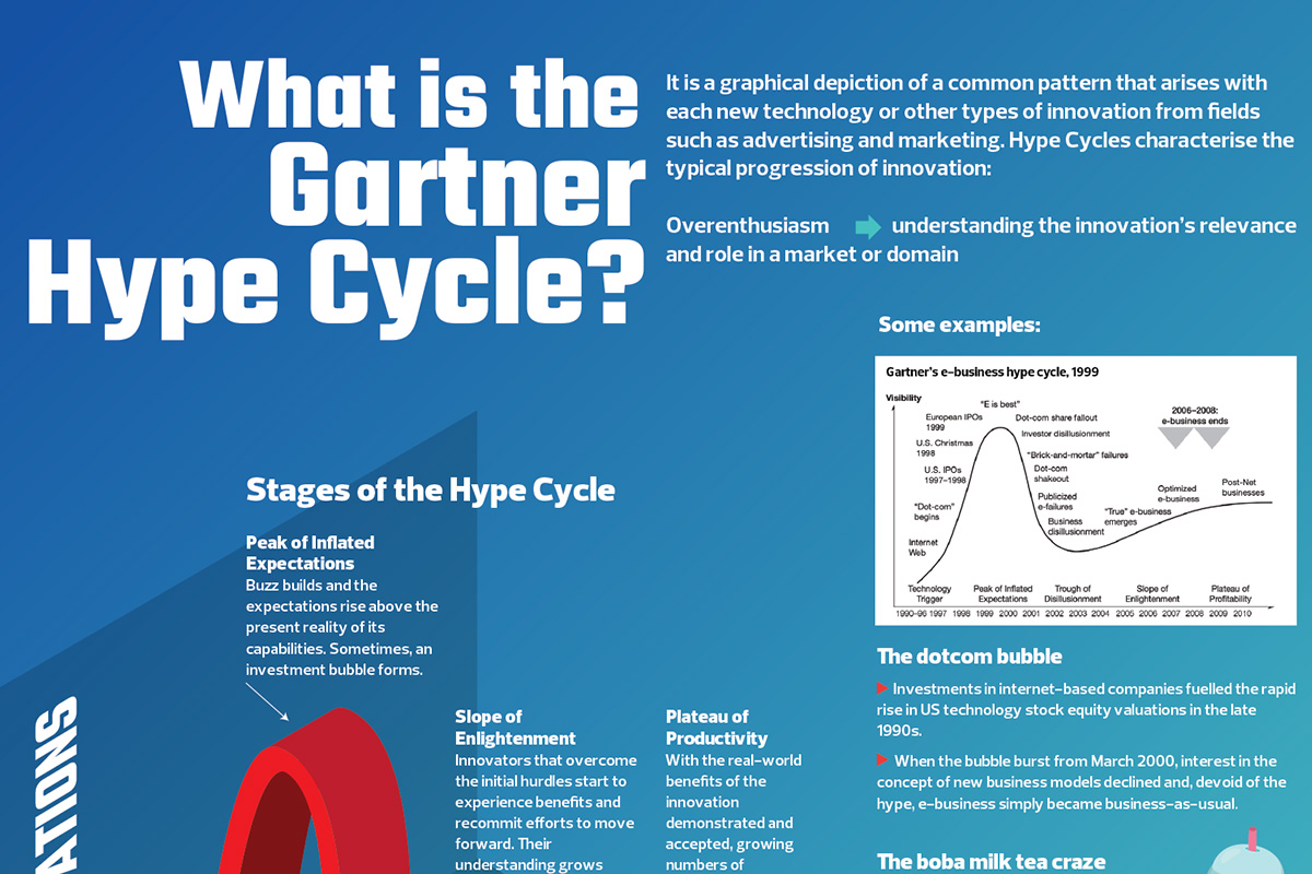 What is the Gartner Hype Cycle?