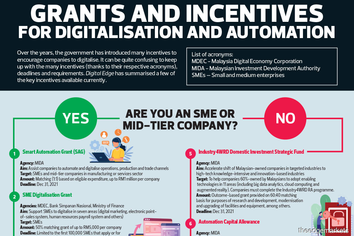 Grants and incentives for digitalisation and automation