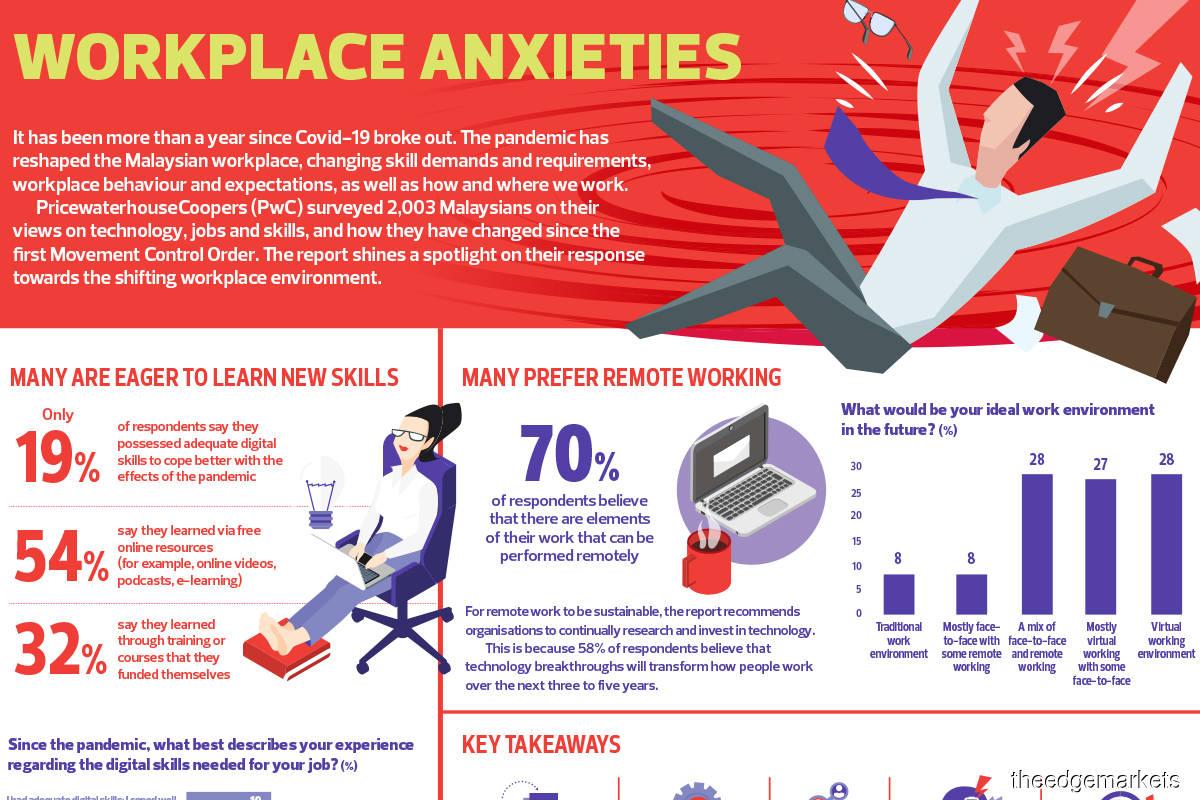 Workplace anxieties