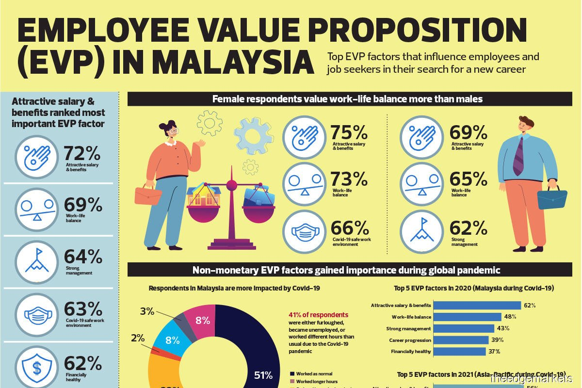 Employee's value proposition (EVP) in Malaysia