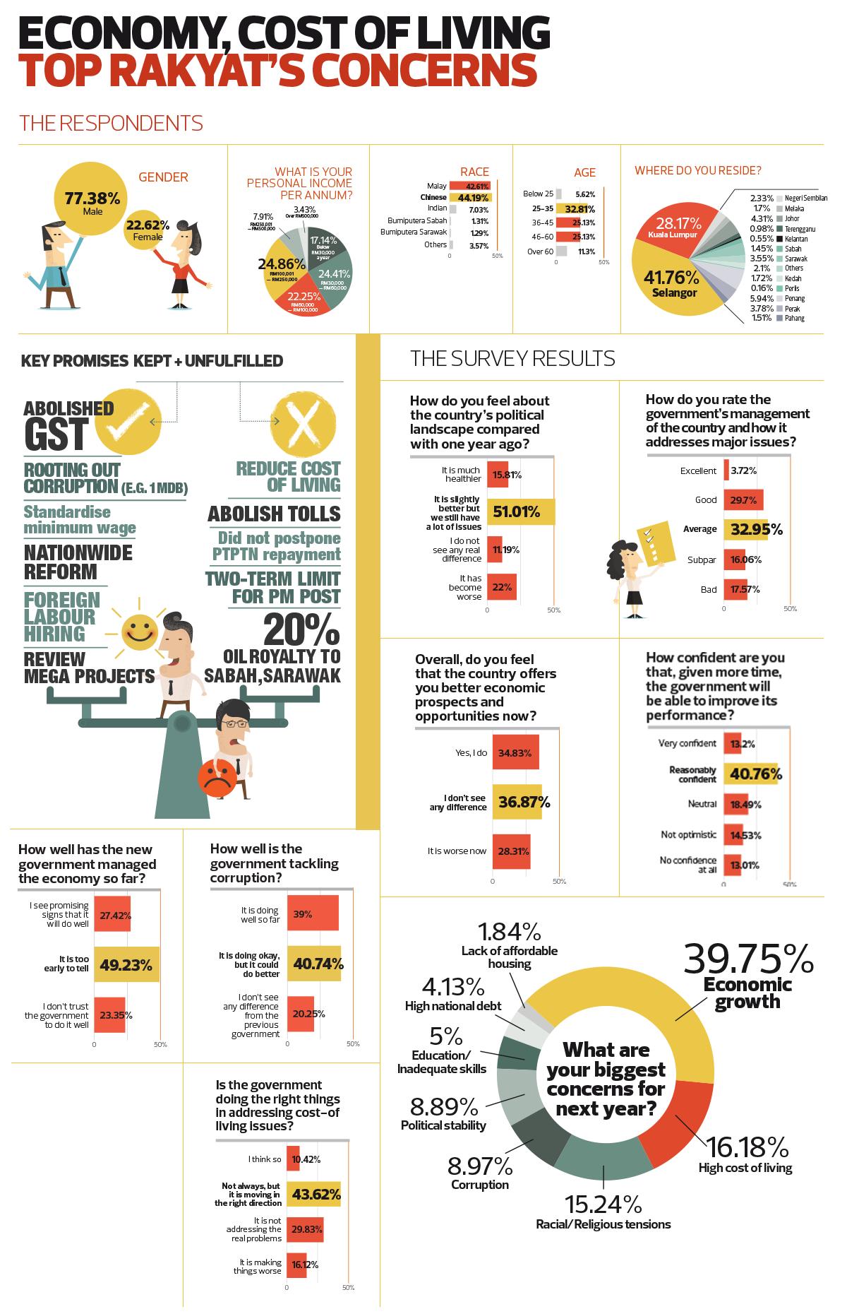 Economy Cost Of Living Top Rakyat S Concerns The Edge Markets