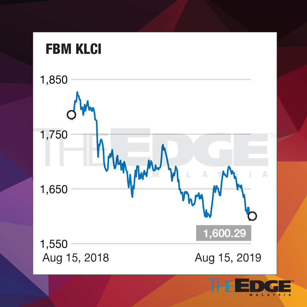 FBM KLCI struggles to stay above 1,600 level