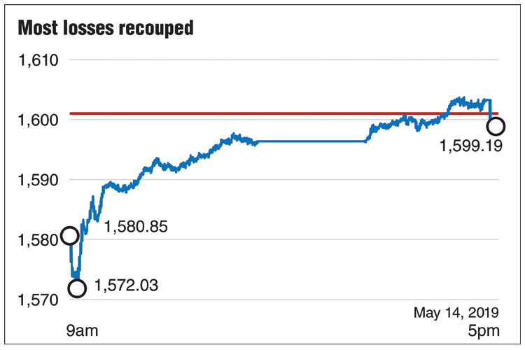KLCI ends with mild drop after rebounding 27 points from day's low at 1,572.03