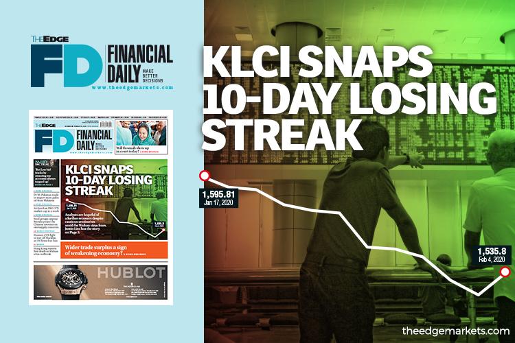 KLCI snaps 10-day losing streak on bargain hunting