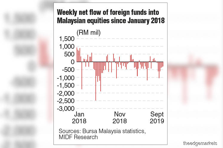 'Malaysia's foreign fund outflow enters eighth week, albeit lower'