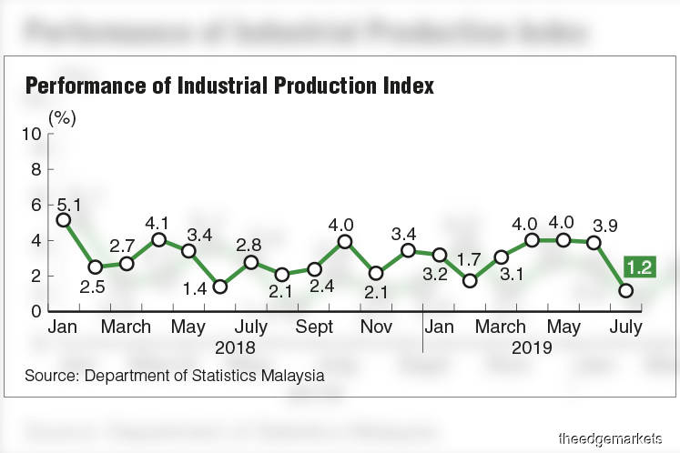 'Weak July industrial output growth a temporary blip'