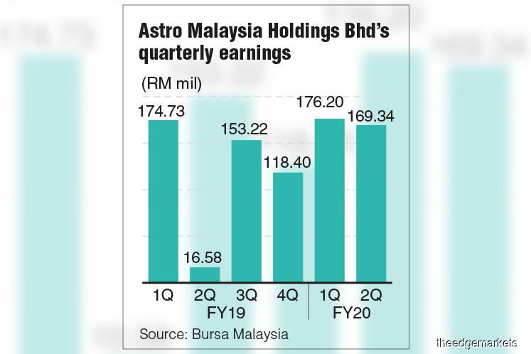 Astro 2Q net profit swells 10 times to RM169.34m despite lower revenue