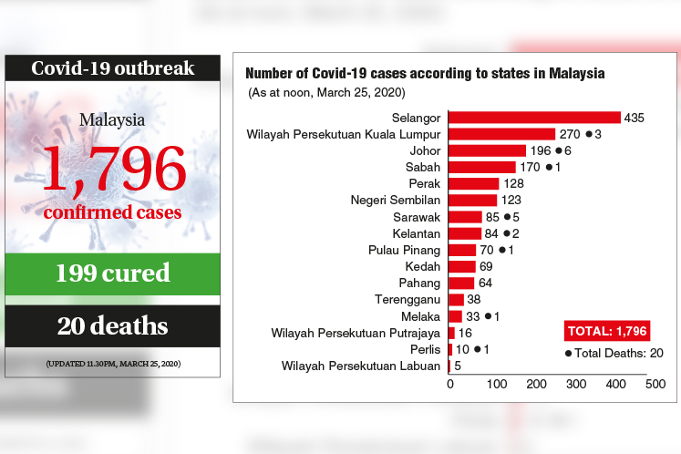 Cases more than doubled last week despite MCO
