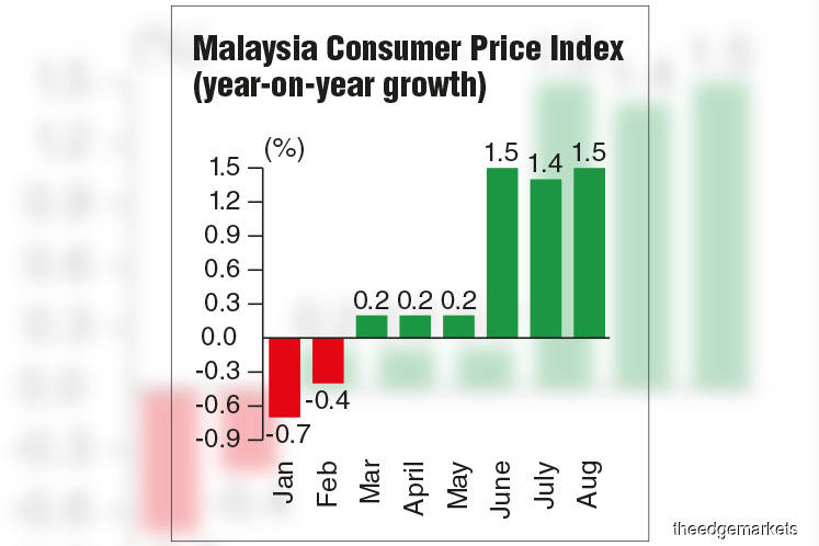 Economists Expect Inflation At Below 1 This Year The Edge