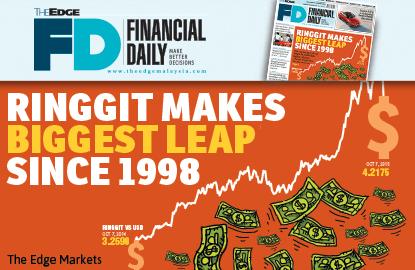 令吉汇率录得自1998年来的最大升幅