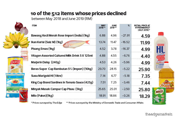 Cover Story: Food prices have come down, says minister