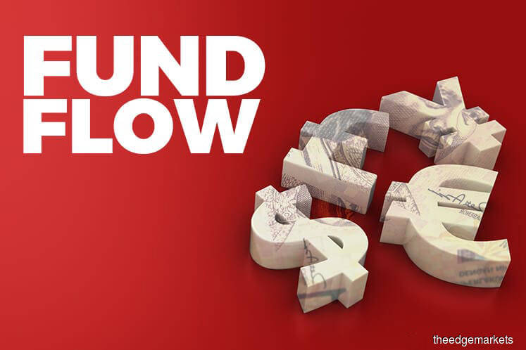 Foreign fund inflow narrowed to RM212.3m last week, says MIDF Research