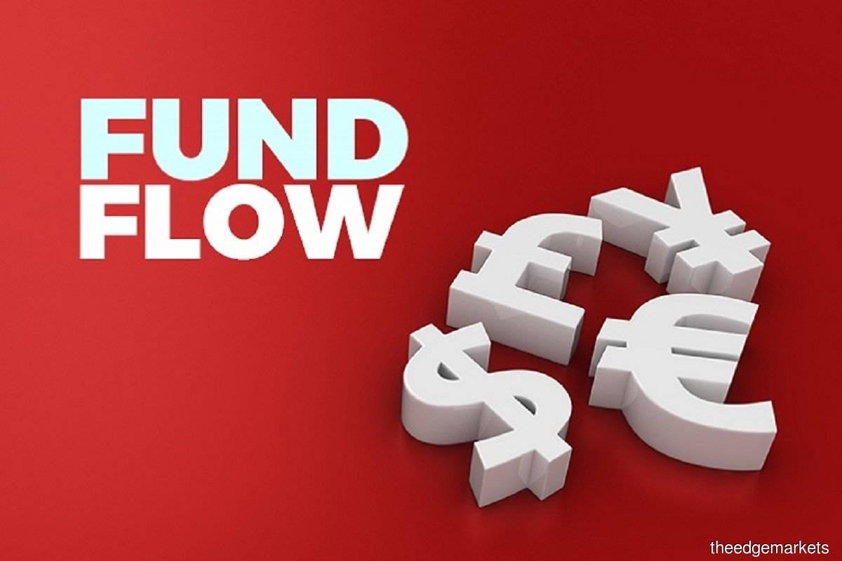 Retail investors remain net buyers on Bursa, institutional funds keep selling — MIDF