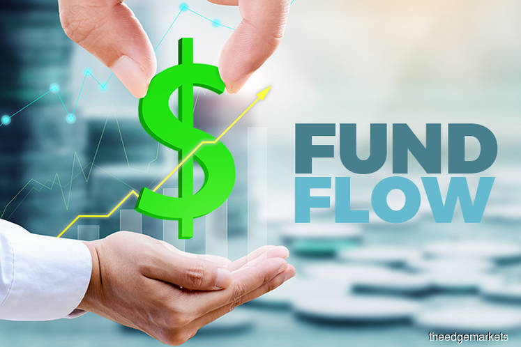 Foreign outflow from Malaysia slows to RM1.5b in May, supported by purchase of govt bonds