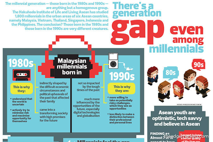 There's a generation gap even among millennials