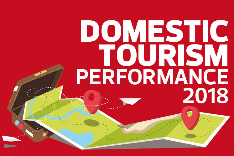 Domestic Tourism Performance 2018