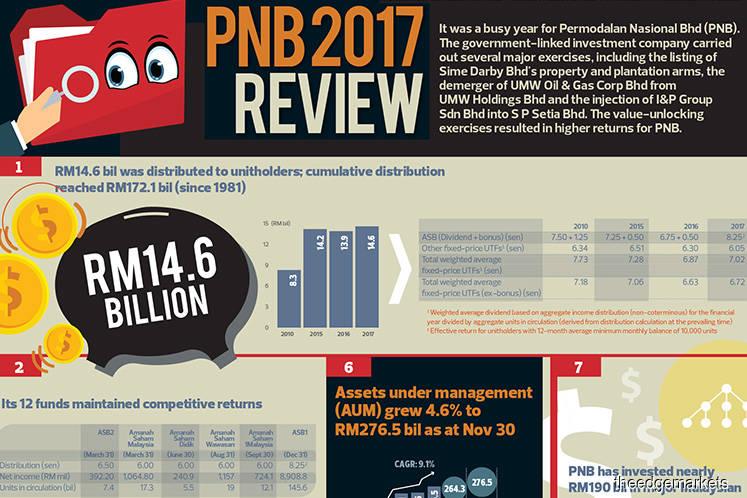 PNB 2017 Review
