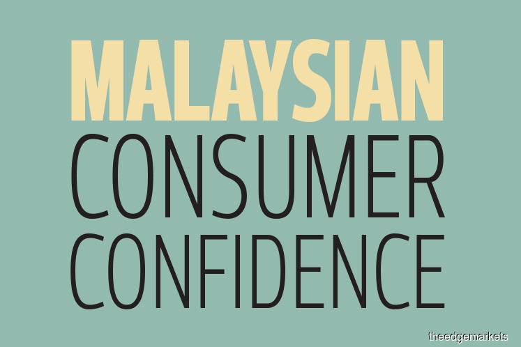 Malaysian Consumer Confidence