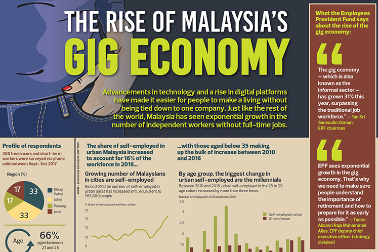 the economy of malaysia Learn more about the malaysia economy, including the population of malaysia , gdp, facts, trade, business, inflation and other data and analysis on its economy from the index of economic freedom published by the heritage foundation.