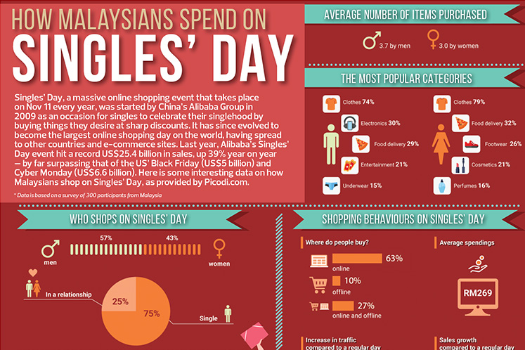 How Malaysians spend on singles' day