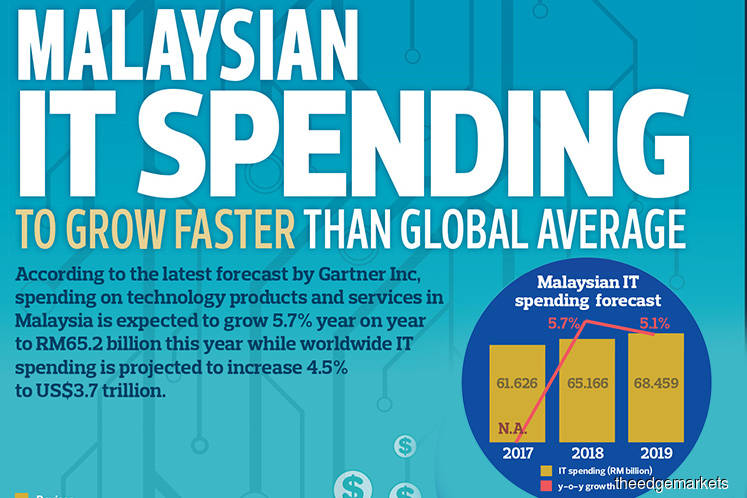 Malaysian IT Spending To Grow Faster Than Global Average