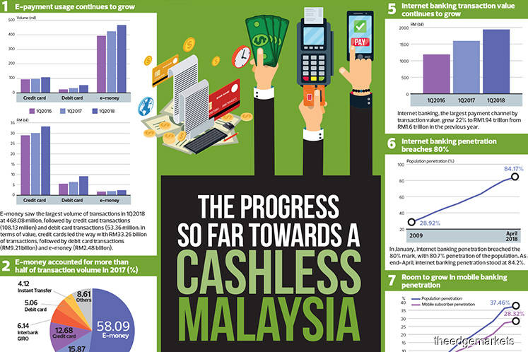 The progress so far towards a cashless Malaysia