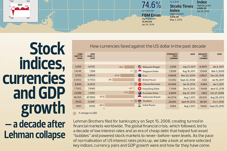 Stock indices, currencies and GDP growth - a decade after Lehman collapse