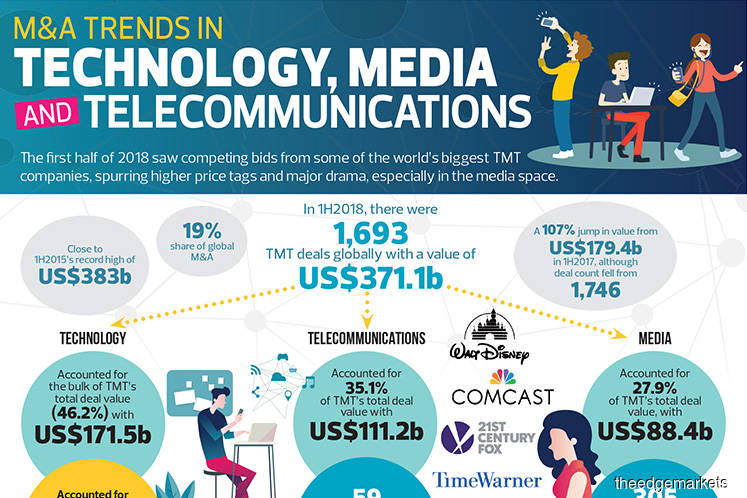 M&A trends in technology, media and telecommunications