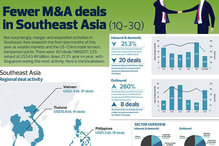 Fewer M&A deals in Southeast Asia (1Q-3Q)