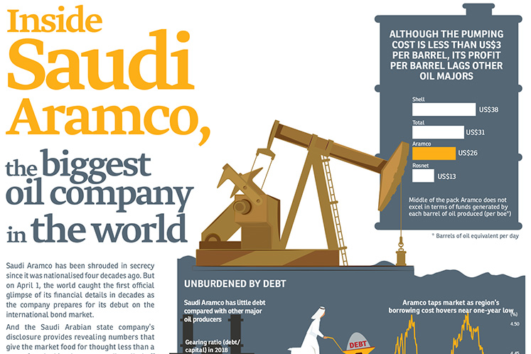 Inside Saudi Aramco, the biggest oil company in the world