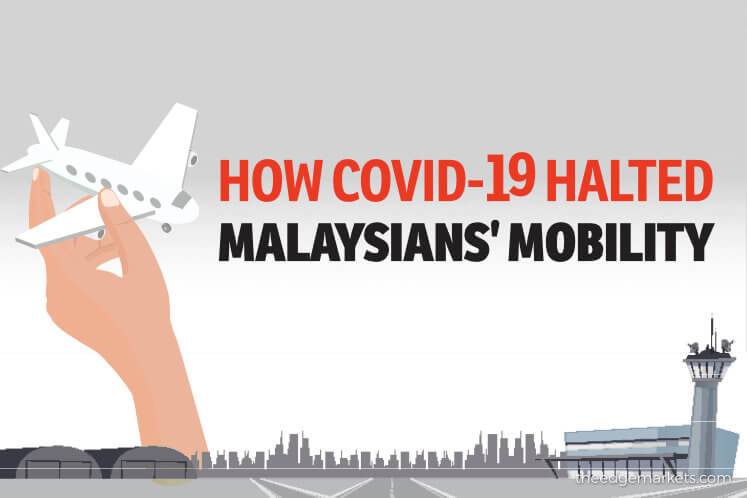 How COVID-19 halted Malaysians' mobility
