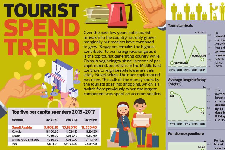 Tourist Spend Trend