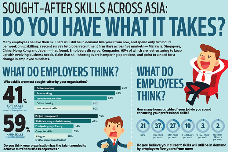 Sought-after skills across asia: Do you have what it takes?
