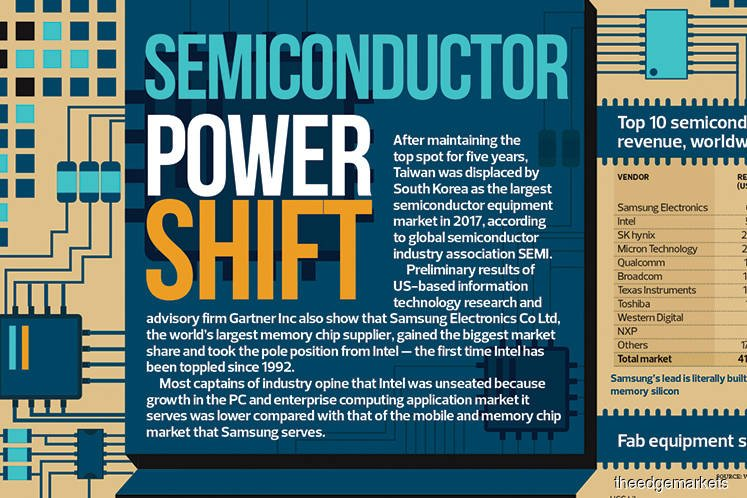 Semiconductor Power Shift