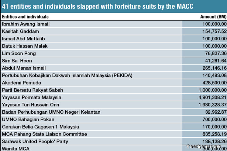 How much money MACC is claiming from each of the 41 respondents in its civil forfeiture suit