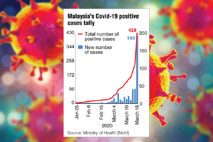 190 new confirmed Covid-19 cases in M'sia, bringing tally to 428 — highest in Asean