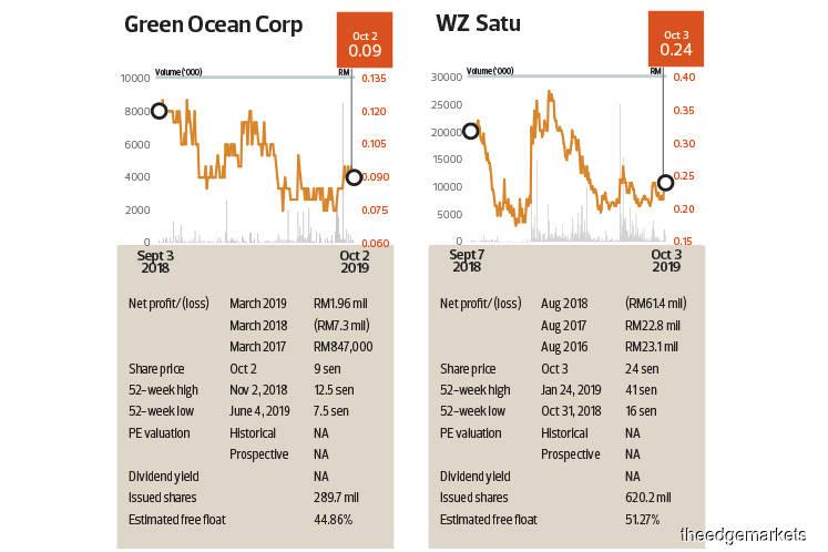 Off-Market Trades: Green Ocean Corp Bhd, Green Packet Bhd, Prinsiptek Corp Bhd, Vortex Consolidated Bhd, WZ Satu Bhd